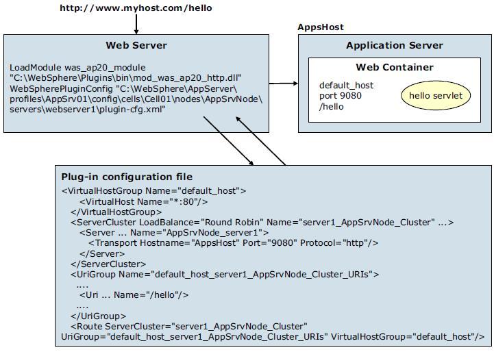 Configure web servers